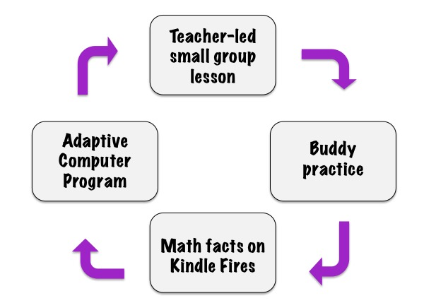 blended learning math rotations elementary