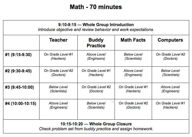 When I decided to try blended learning last year, I started with math because that's where I saw the greatest frustrations among my students and myself. I had been teaching lessons mostly whole group to 34 students with very different needs.